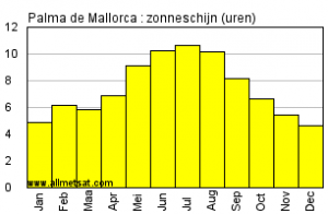 klimaat-mallorca-zonneschijn